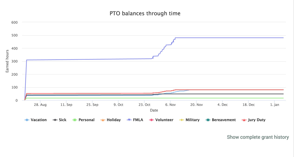 Plot of PTO for one employee through time